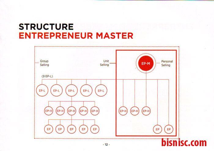 Page 13 Diagram Struktur untuk mencapai Ep-M (Master)
