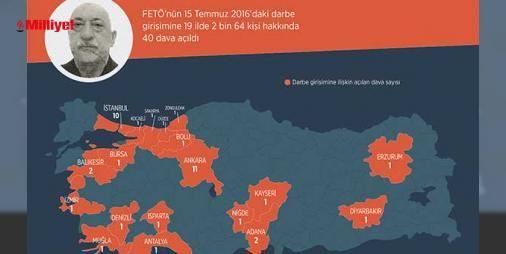 FETÖ darbe girişimine ilişkin davaların bilançosu: Fetullahçı Terör Örgütü'nün (FETÖ) 15 Temmuz'daki darbe girişimine ilişkin Ankara, İstanbul ve İzmir'in de aralarında bulunduğu 19 ilde 2 bin 64 kişi hakkında 40 dava açıldı. AA muhabirinin derlediği bilgilere göre, darbe girişimiyle ilgili Ankara'da 11, İstanbul'da 10, Balıkesir ve Adana'd...