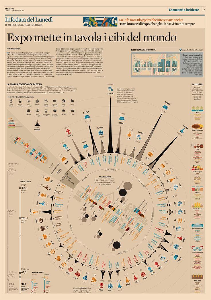 Expo2015, economic map - Il Sole 24 Ore on Behance