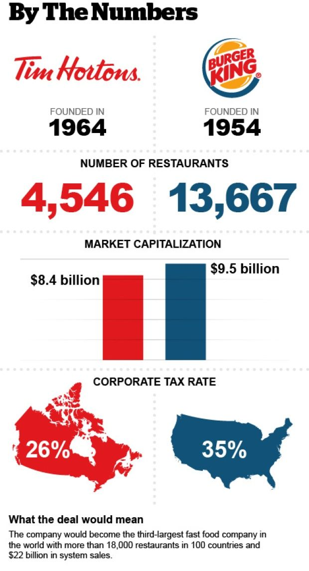 Tim Hortons & Burger King by the numbers