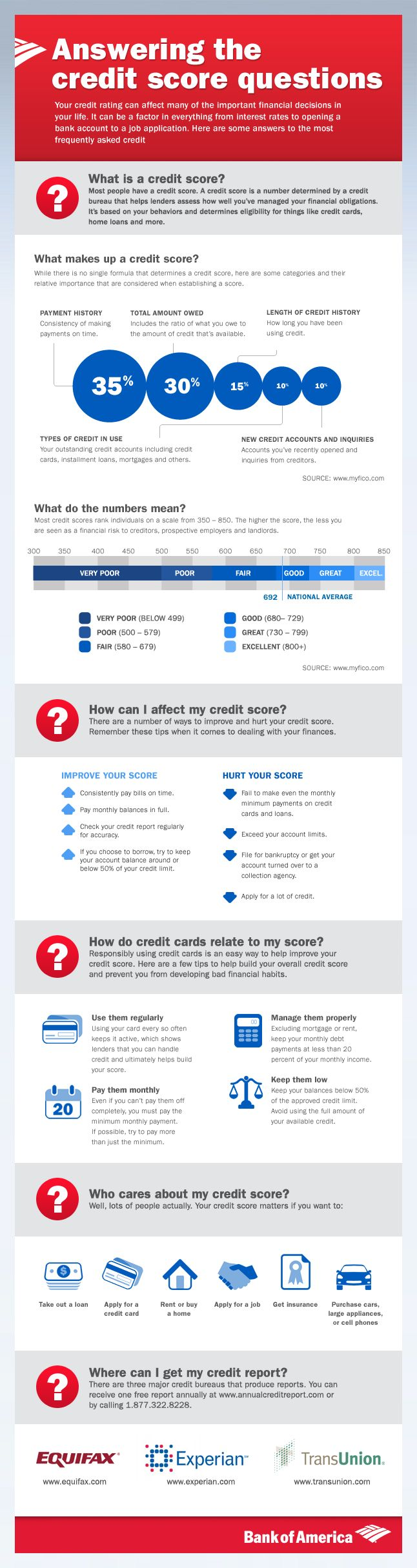 Learn about your credit rating and how to improve your credit score with detailed information and tips provided by Bank of America.