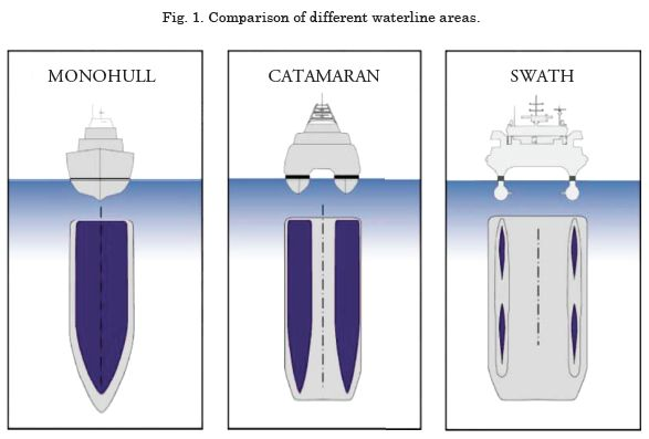 SWATH- A new concept for the Safety and Security at Sea | Grannemann | Ship…
