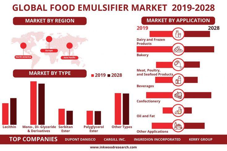 Global food emulsifier market growth analysis size