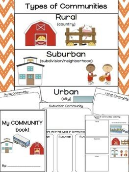 Types of Communities Includes: Types of Communities Poster and Worksheets to go along with it! This packet is all about the different types which include: rural, suburban and urban communities.