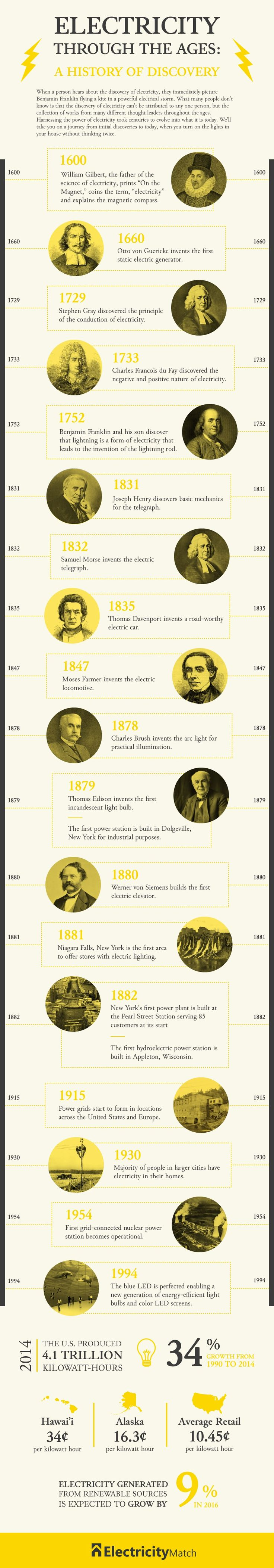 Electricity-Match-Timeline-Graphic (3) http://electricitymatch.com/blog/residential-electricity/electricity-through-the-ages/