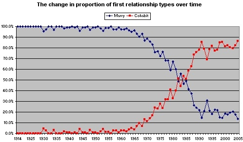 Record Share of Americans Have Never Married
