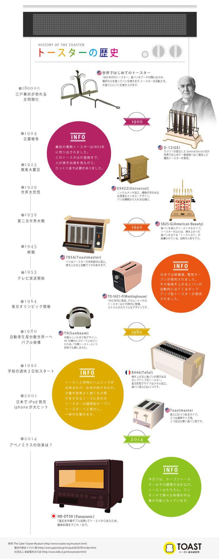 infogra.me(インフォグラミー)| トースターの歴史がわかるインフォグラフィック!
