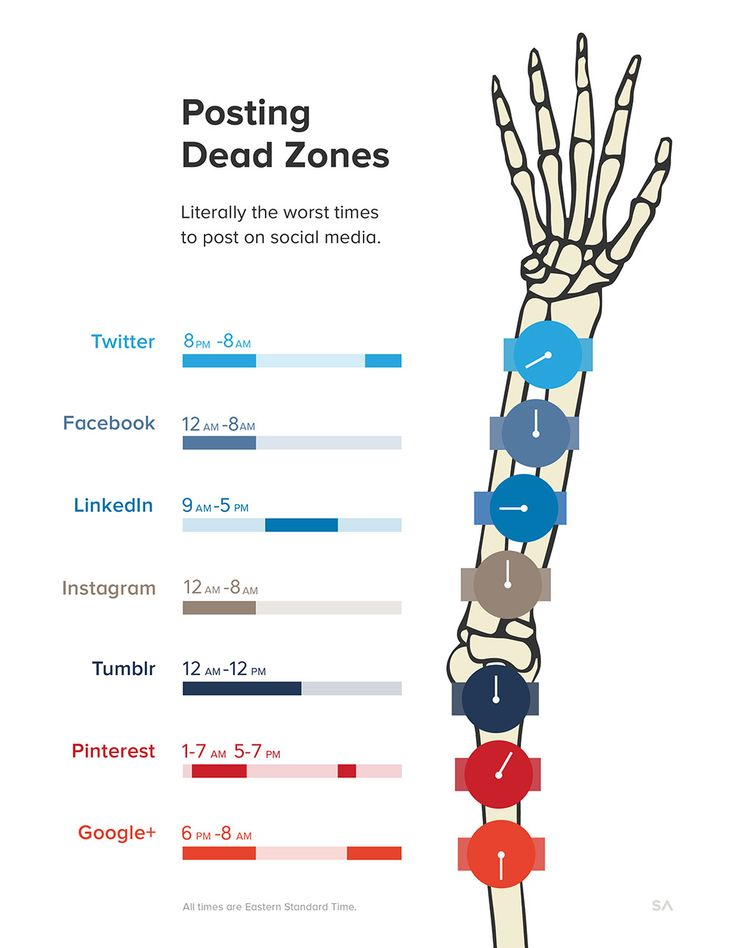 Avoid These Social Media Dead Zones