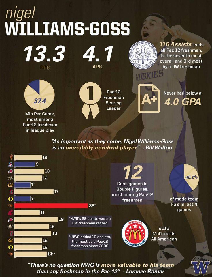 Washington Huskies Basketball - Infographic highlighting the freshman year of Nigel Williams-Goss