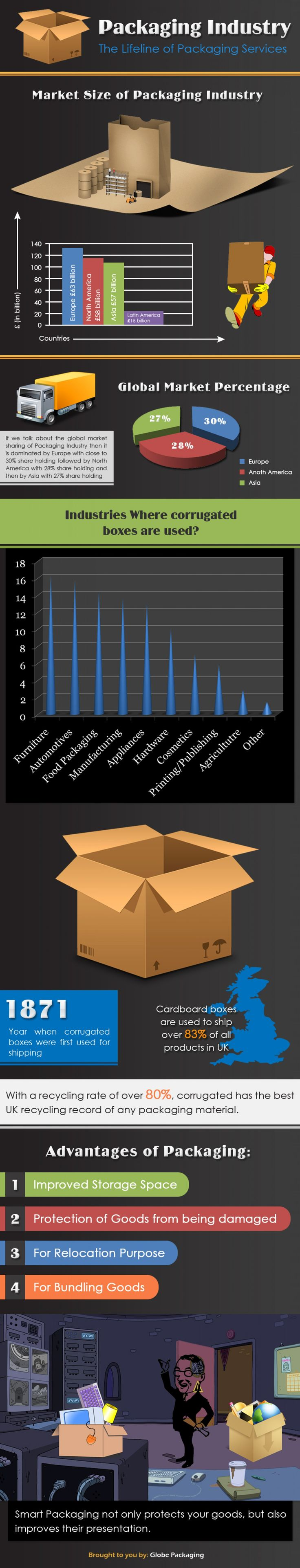 Packaging Industry Key Stats, Advantages and Some Facts Infographic
