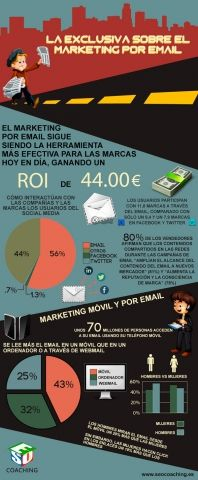 ¿Sigue funcionando el marketing por email?
