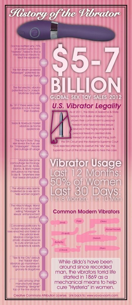 History of the vibrator                                                                                                                                                                                 More