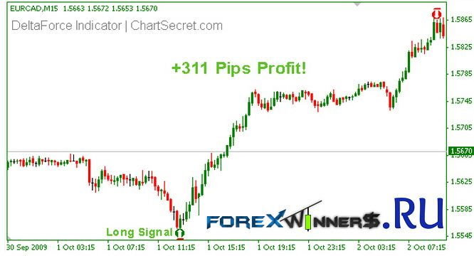 Binary options addressing the what are they