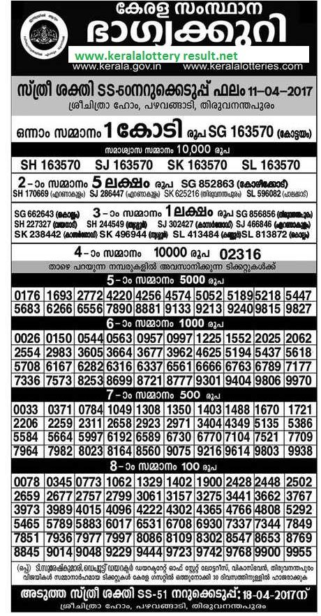 kerala lottery resuly, kerala lottery, kerala lottery results, kerala lottery result today STHREE SAKTHI (SS-49) KERALA STATE LOTTERIES Sthree Sakthi Lottery SS 49 Results 4-3-2017, Sthree Sakthi series draw number ss 47 draw results dated 4-3-2017(Chovva) time 3.30 pm,  Sthree Sakthi ss 49 Lottery results today, Result of Sthree Sakthi ss 49 Lottery on 4th April 2017 ' Sthree Sakthi Lottery ss 49 Results 4-3-2017  Sthree Sakthi Lottery sakthi sthree  sthree sakthi lottery…