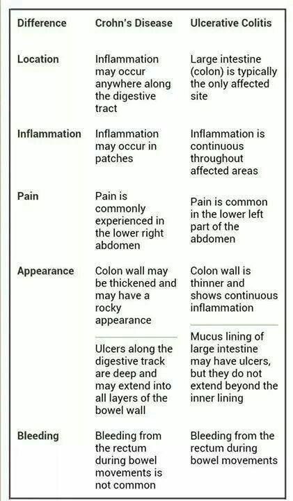 Crohn's Disease – Signs & Symptoms Paper