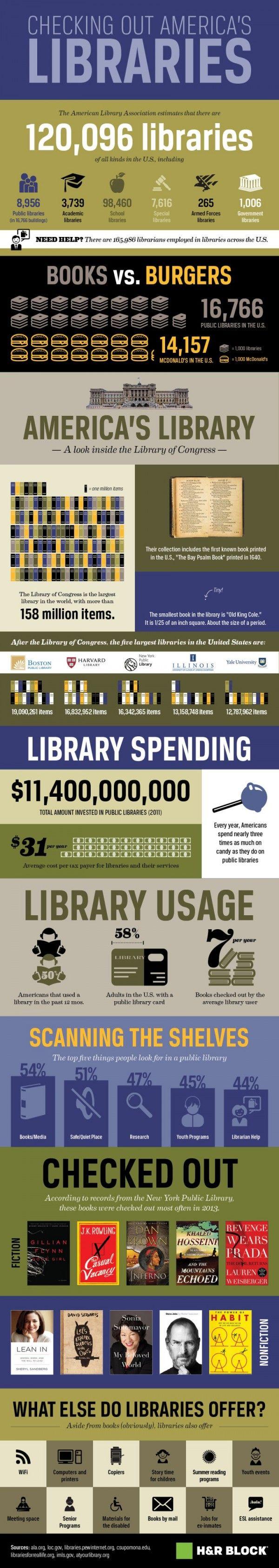 C�mo Son Las Bibliotecas De Estados Unidos (y Sus Usuarios)
