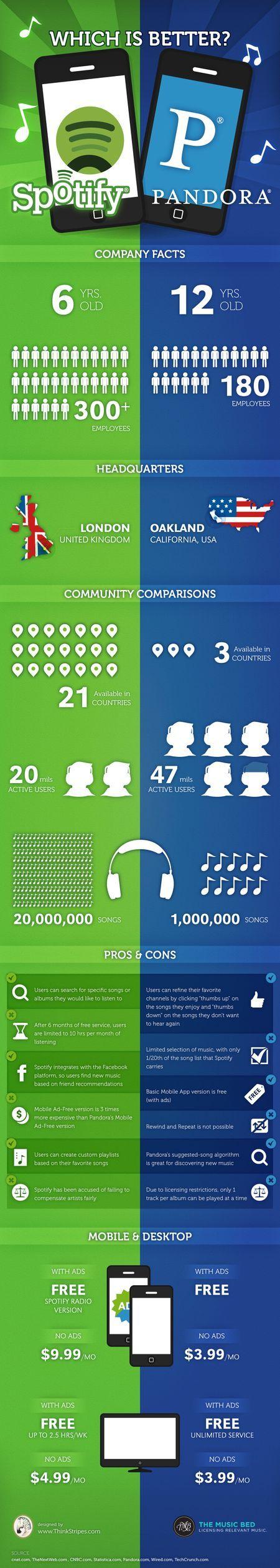 Spotify vs Pandora ........  Fight infographic