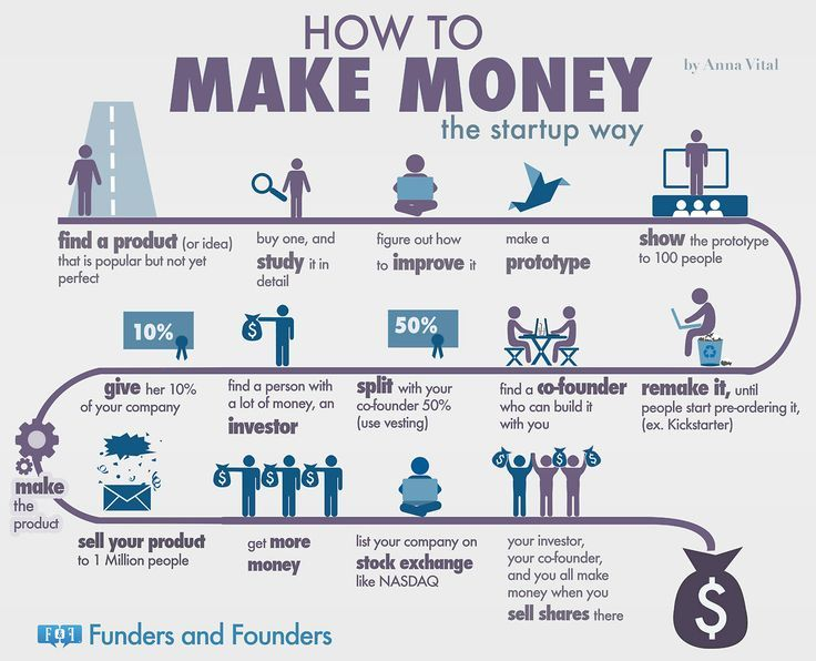 how_to_Make_Money
