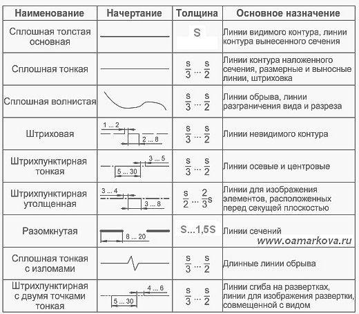 Чертежи Ноябрьск