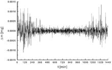 Signal-to-noise ratio - Wikipedia, the free encyclopedia