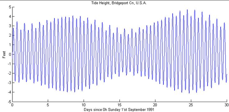 Tide height diagram