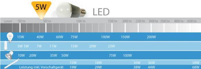 Wir sind heller - LED Beleuchtung : Lichtstrom - Lumen zu Watt