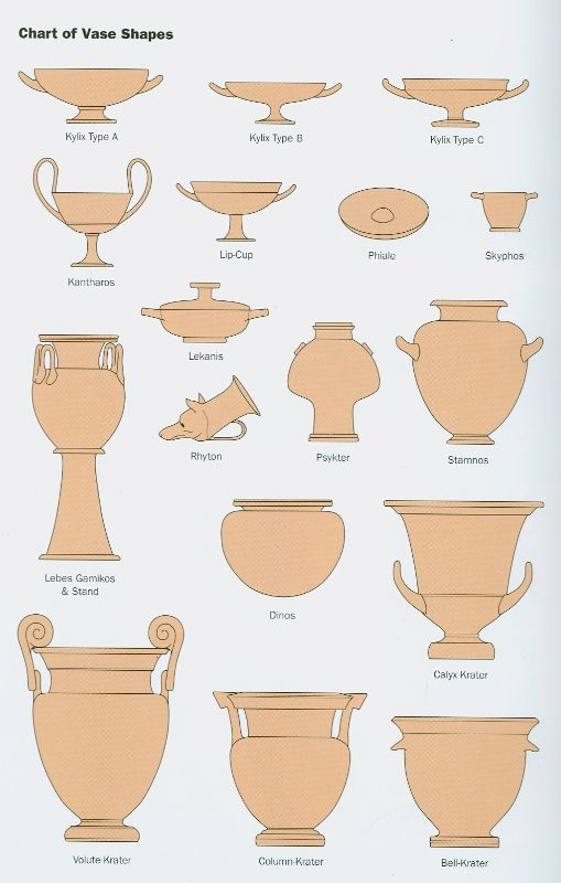 Greek vessels:  Kylix - Drinking cup used for wine.  Kantharos - A drinking cup.  Lip Cup - Wine cup.  Phiale - A libation bowl.  Skyphos - A drinking cup.  Lekanis - Used to contain different substances and objects; was a chamber pot toilet, a container for ointments or small objects. Also a vessel in which were placed the jewels that her father gave the bride.  Lebes Gamikos - Another ritual water vessel used for weddings.  Rhyton - Ceremonial libation pourer.  Psykter, etc.
