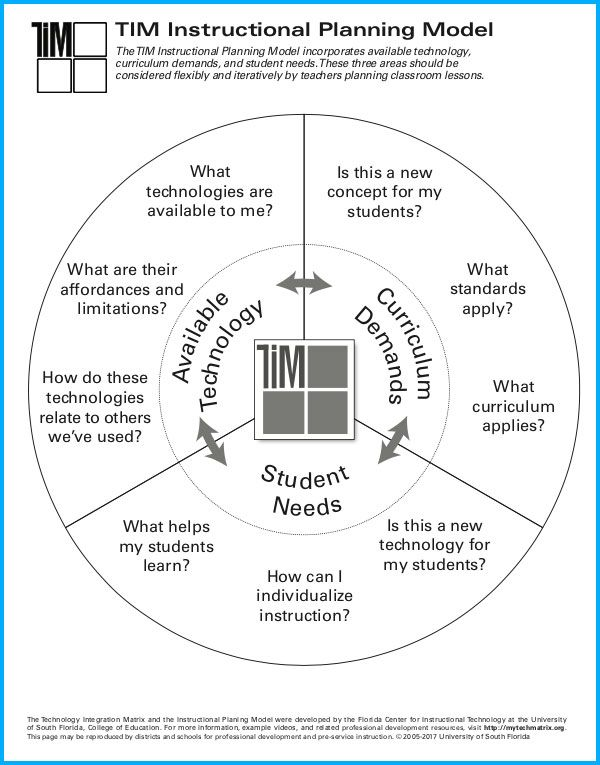 Tim Instructional Planning Model Pdf Instructional Planning Teacher Planning Classroom Lessons