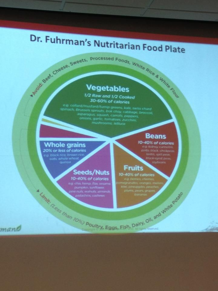 Dr. Fuhrman's Nutritarian Food Plate