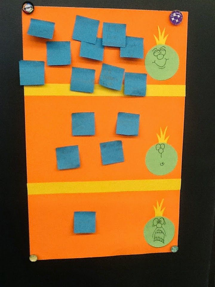 art inklings Sticky notes and easy formative assessment
