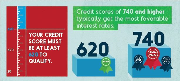 Qualifying Credit Scores Credit Score Scores Interest Only
