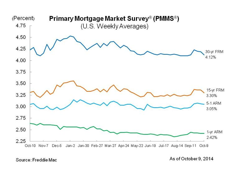 30-Year Mortgage Rate Nears Lowest Level of 2014 contact me for a game plan brokerdavesblog.com