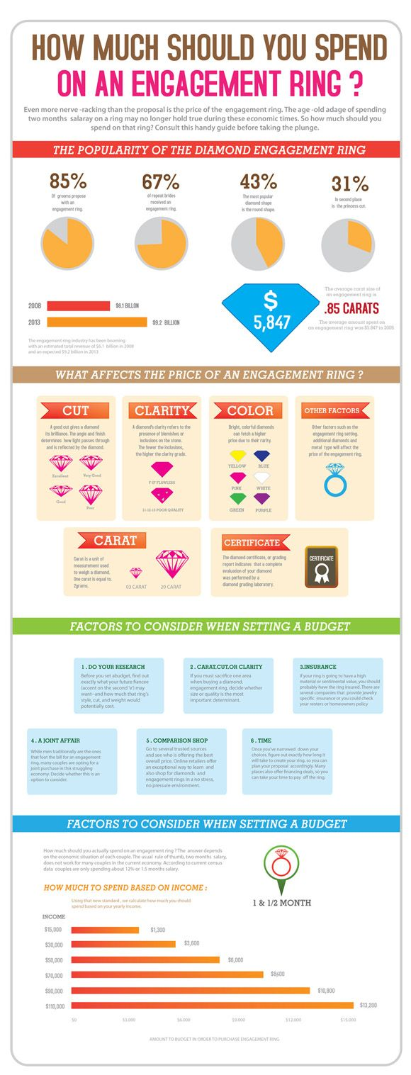 Best 25 Wedding ring guide ideas on Pinterest Choosing your