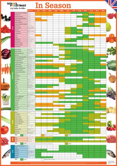 meat and fruit diet fruits and vegetables in season