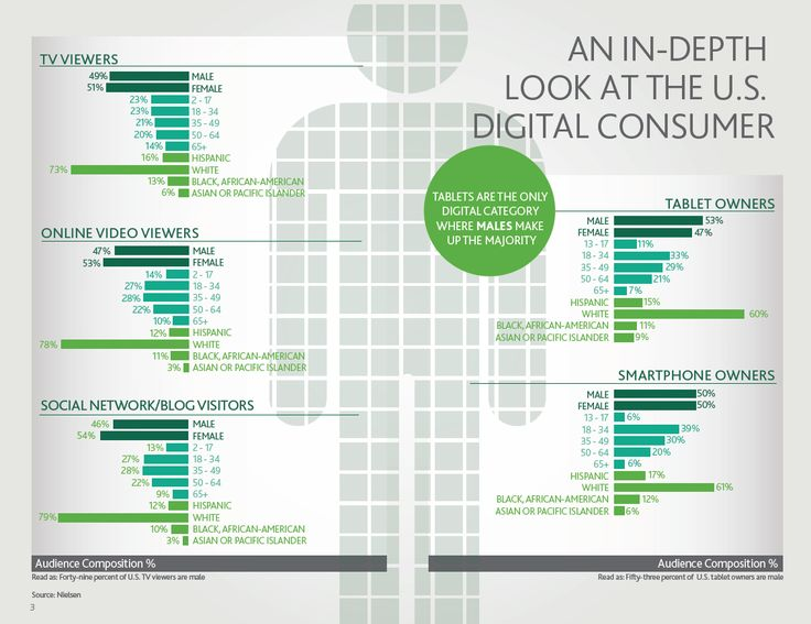 An in-depth look at the U.S. digital consumer