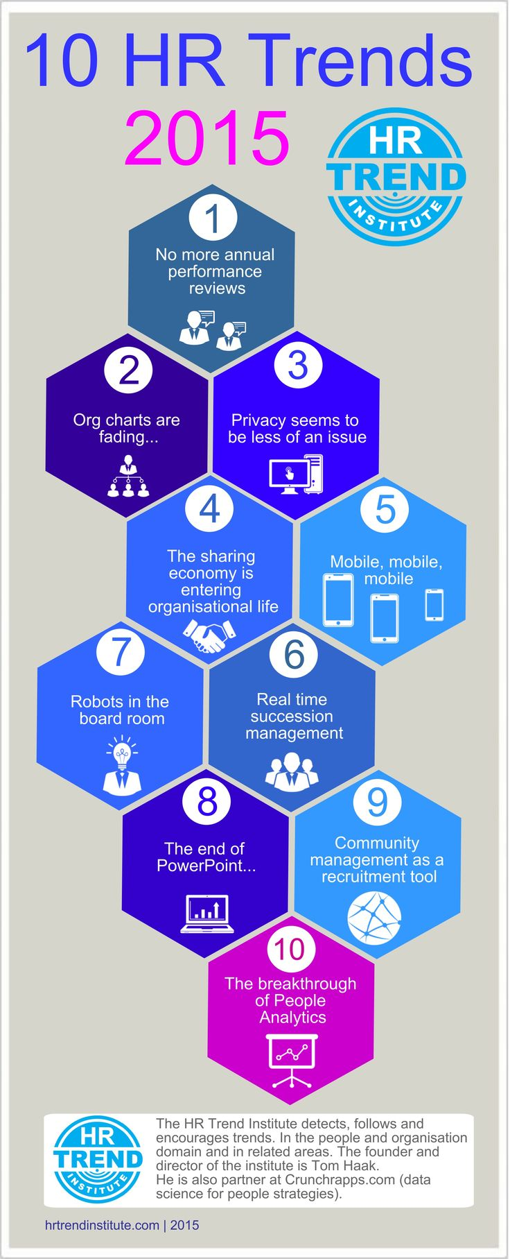 10 HR Trends 2015, HR Trend Institute (http://hrtrendinstitute.com)