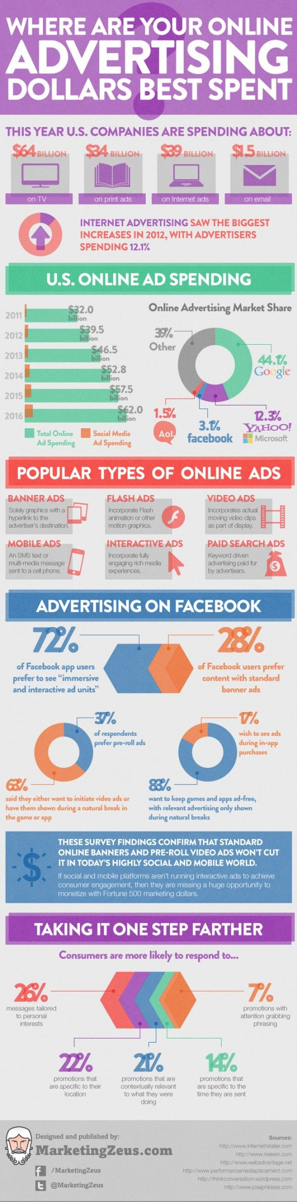 7/10 Posted by Marketing Zeus. The infographic is linked to a site in which it further describes where online advertising should best be spent. It also mentions the types of online advertising that consumers are most likely to respond to. #online #advertising #budget