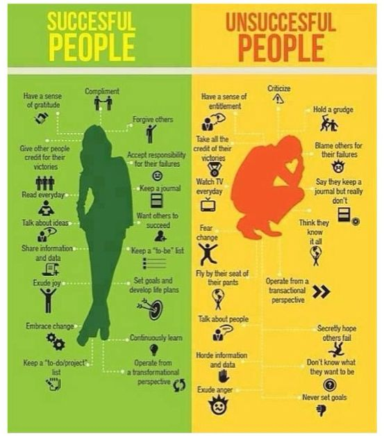 Successful people