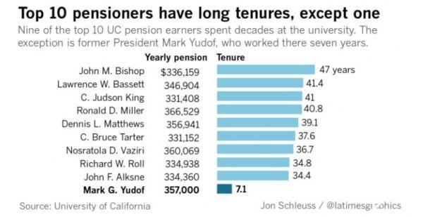 六圖養老金加州大學教師急升60自2012年以來