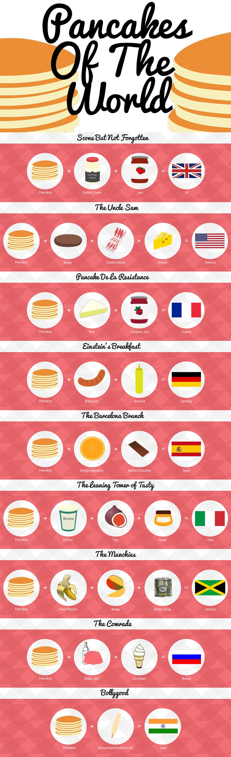 Pancakes of the World