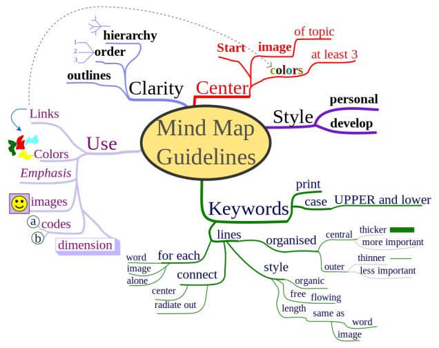 How to Use Mind Maps to Unleash Your Brain's Creativity and Potential.  This diagram is an example.  My goal is to master this approach.
