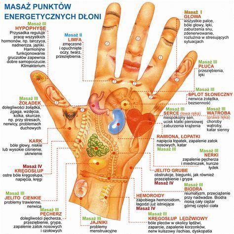 Receptory dloni - masaz punktow energetycznych dloni