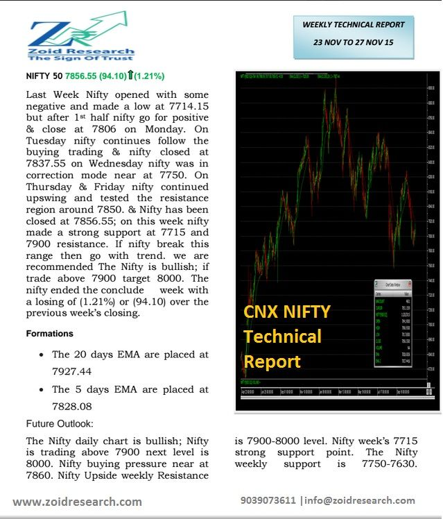 Zoid Research sharing Technical Report on CNX NIFTY(23Nov-27Nov). Last Week #Nifty opened with some negative and made a low at 7714.15 but after 1st half nifty go for positive & close at 7806 on Monday. Get more stock trading tips and news at www.zoidresearch.com