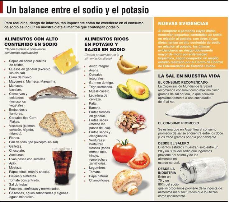 #sodioypotasio #equilibrio #nutricion