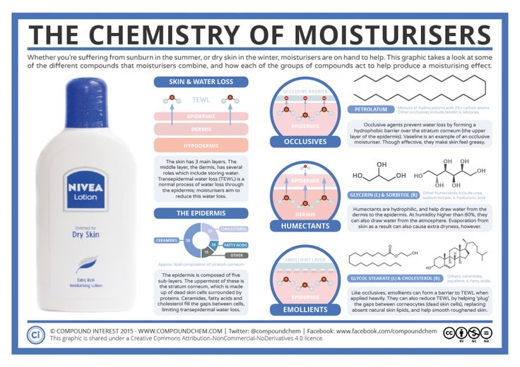 Cosmetic Chemistry – The Chemistry of Moisturisers