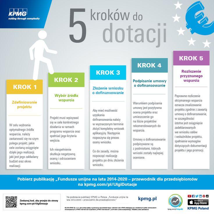 5 kroków do dotacji. Jak aplikować o wsparcie #UE? #Ulgi #Dotacje #Inwestycje #Infografika #Infographic #FunduszeUE #KPMG #Poland #Polska