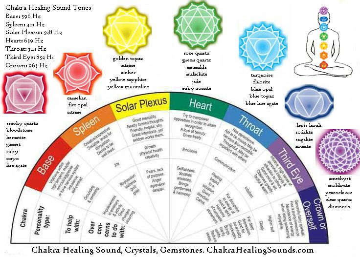 Chakra Healing and Balancing Chart with Crystals and Gemstones, Sound Healing and Color Therapy.