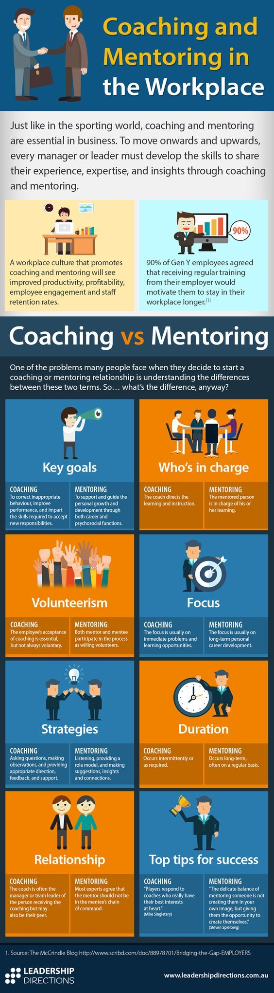 Infographic: Coaching and Mentoring in the Workplace