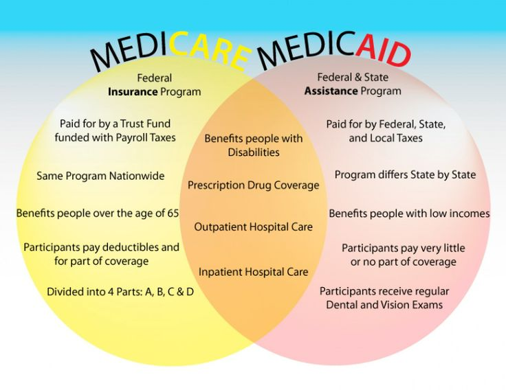 12 best medicaremedicaid images on pinterest federal medical medicare versus medicaid infographic not all accurate but close medicare covers disabled adults under age 65 as well ccuart Images