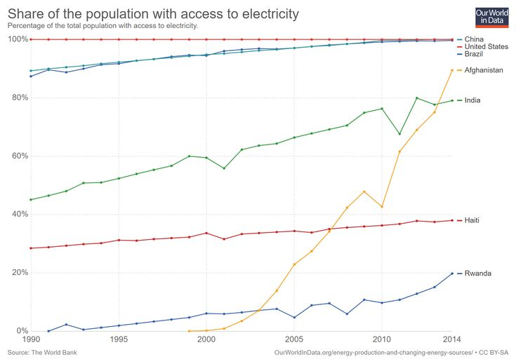 share-of-the-population-with-access-to-electricity-1990-2014
